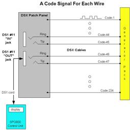 A code Signal For Each Wire